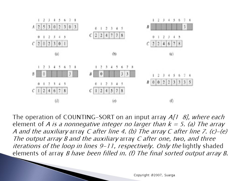 The operation of COUNTING-SORT on an input array A[1 8], where each
